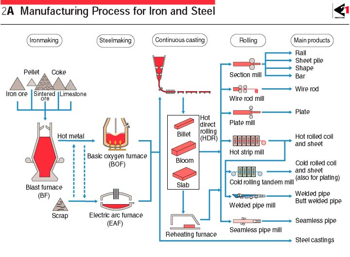 supply chain of iron ore