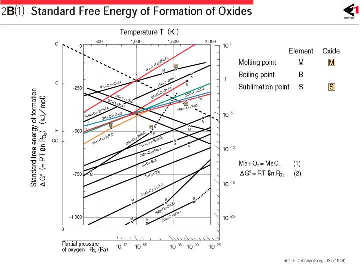 2b1 ellingham diagram 2b1 ellingham diagram ccuart Images