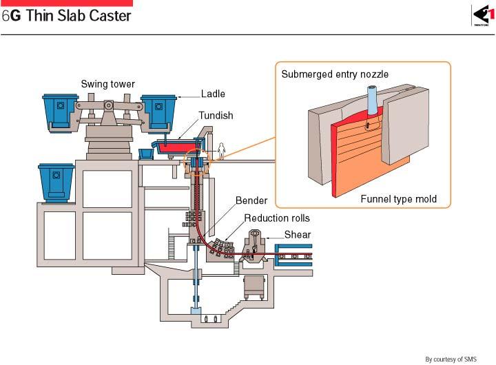 6g integration of advanced eaf thin slab caster and strip mill 6g integration of advanced eaf thin slab caster and strip mill publicscrutiny Images